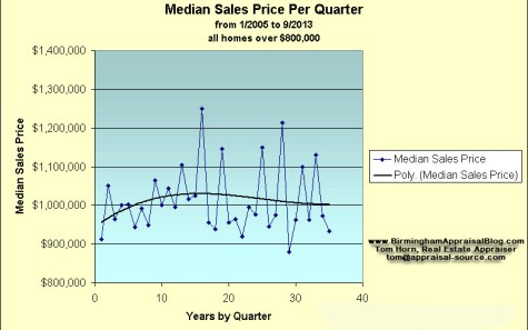 Median Sale Price By Quarter Birmingham Alabama
