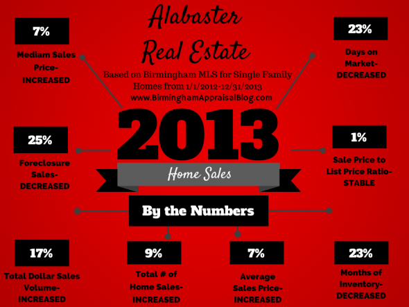Alabaster Home Sales