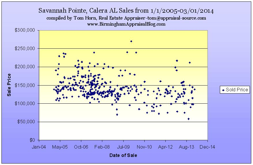 Savannah Pointe Prcie Trends Since 2005 Graph