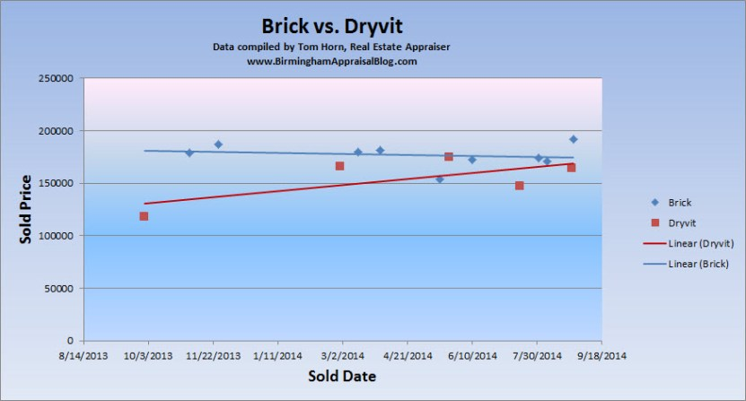brick vs dryvit homes