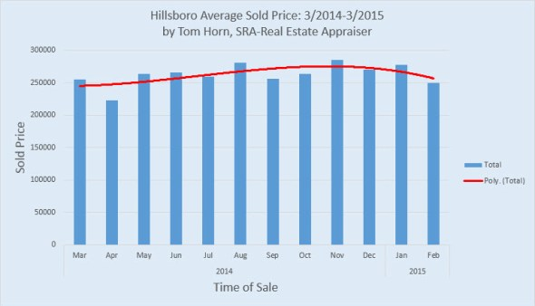 Hillsboro average sale price