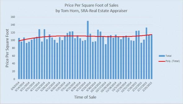 price per square foot of sales