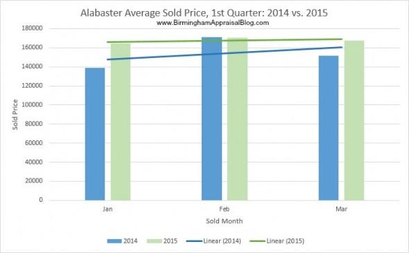 Alabaster average sold price 2014 vs 2015