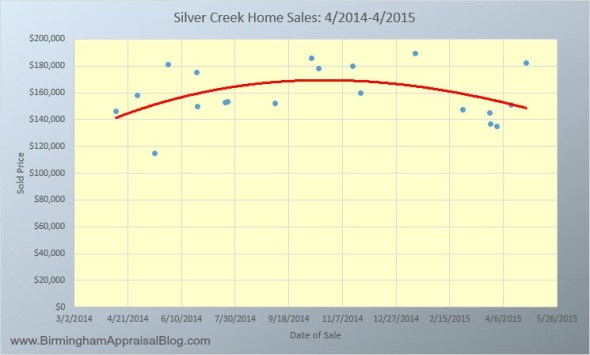 Silver Creek Alabaster AL Home Sales