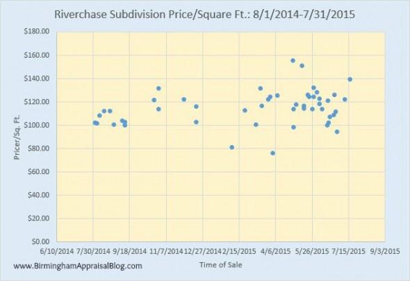Riverchase Subdivision Price per Square Foot