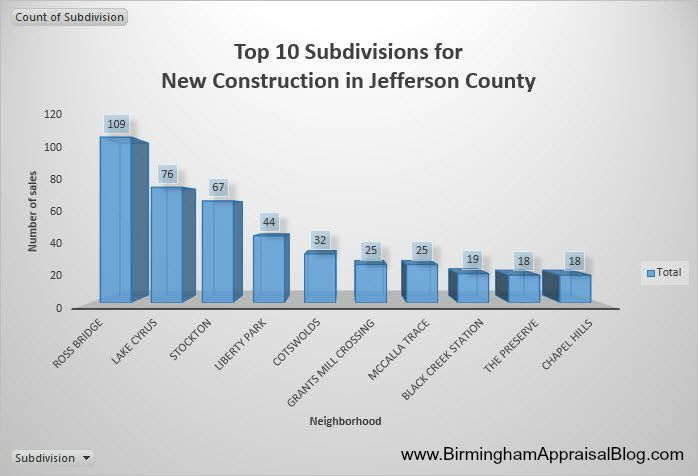 Top 10 Subdivisions for New Construction in Jefferson County
