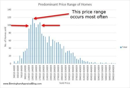 predominant price range
