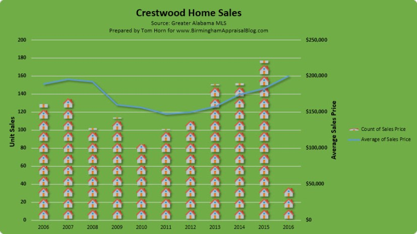 Crestwood home sales report