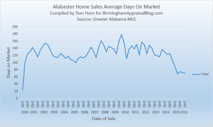 Alabaster Home Sales Average Days On Market