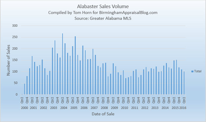 Alabaster sales volume