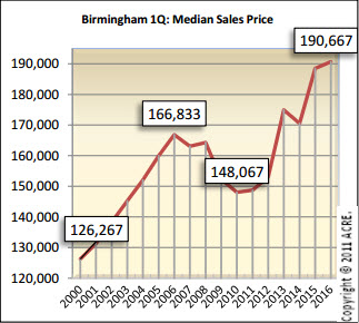 Birmingham median sales price