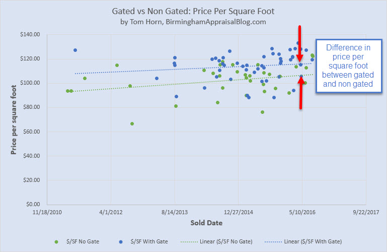 Gated neigbhorhood price per square foot difference
