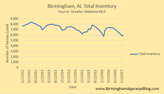 Total inventory