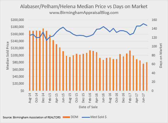 Alabaster Pelham Helena Median Price vs DOM