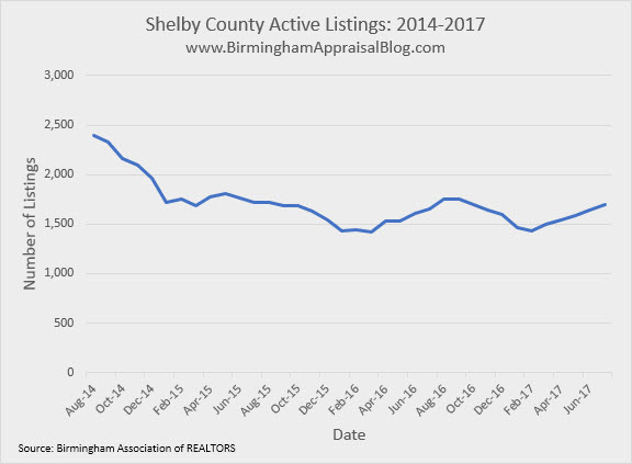 Shelby County active listings