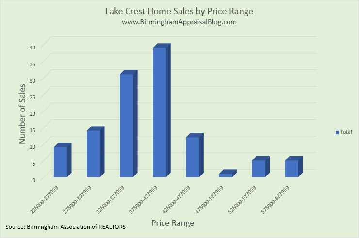 Lake Crest Home Sales by Price Range
