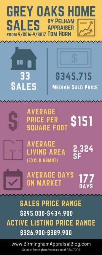 Grey Oaks Home Sales