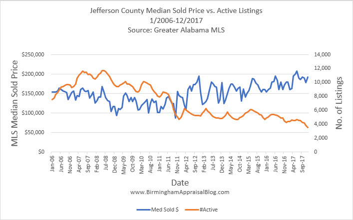 Jefferson County Median Sold Price vs Active Listings