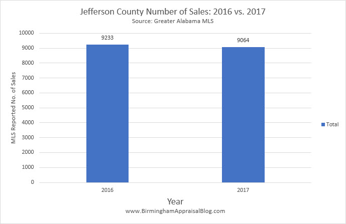 Jefferson County Number of Sales