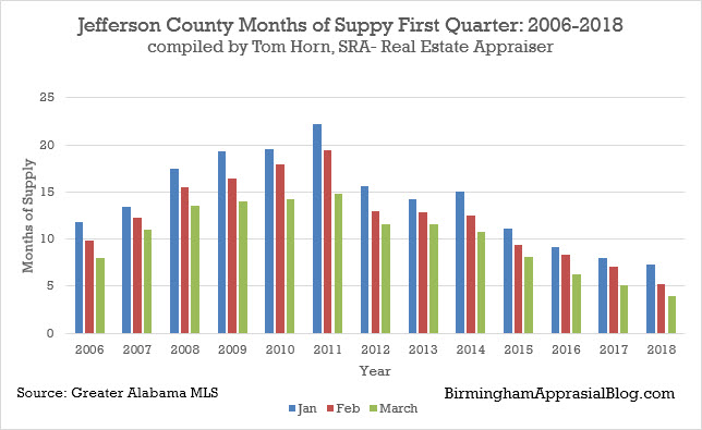 Jefferson county months of supply