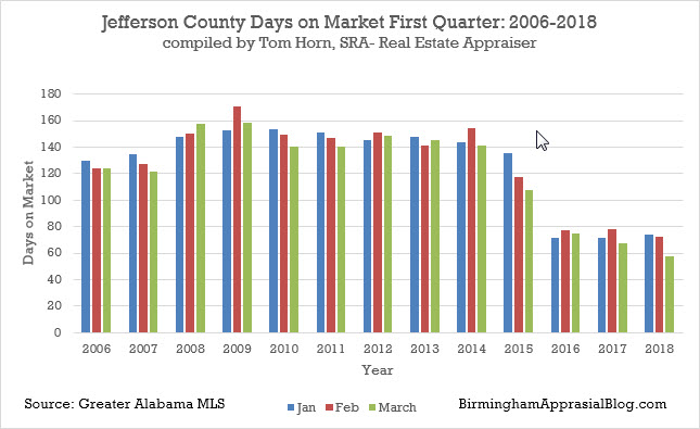 Jefferson county number days on market