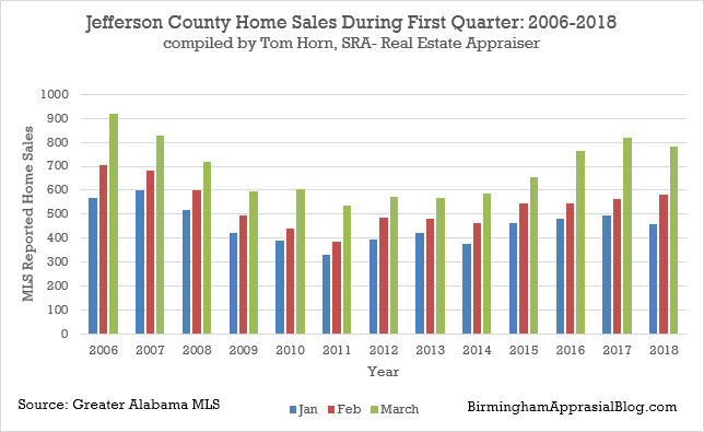 Jefferson county number of home sales
