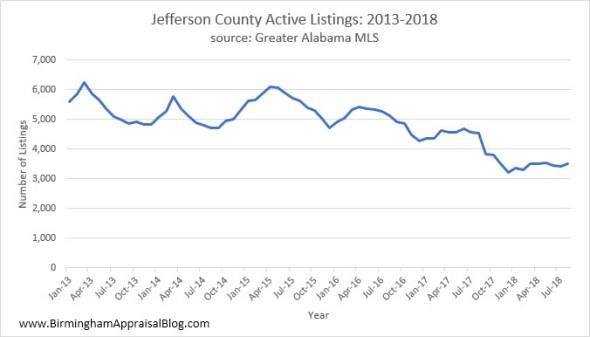 Jefferson County Inventory