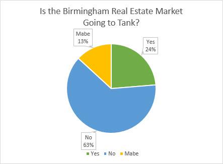 birmingham real estate health