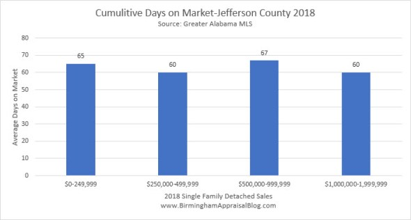 Birmingham cumulitive days on market by price range