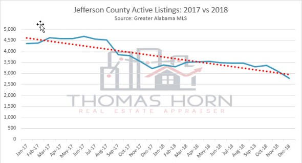 jefferson county active listings 2017 vs 2018