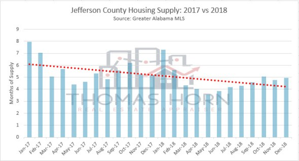 jefferson county housing supply 2017 vs 2018