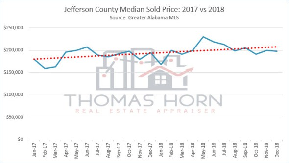 jefferson county median sold price 2017 vs 2018