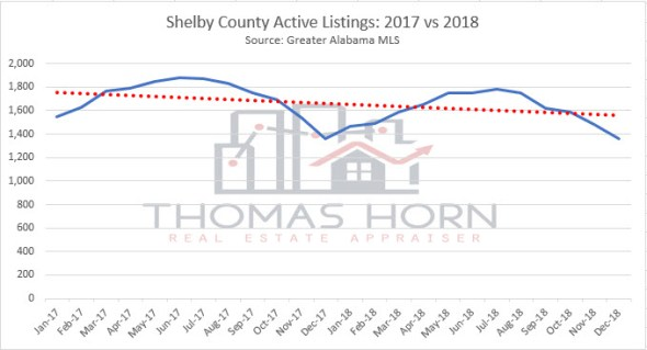 shelby county active listings 2017 vs 2018
