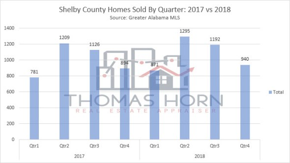 shelby county home sales by quarter 2018