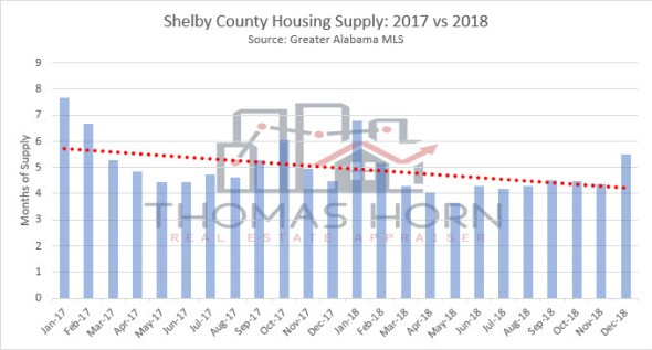 shelby county housing supply 2017 vs 2018