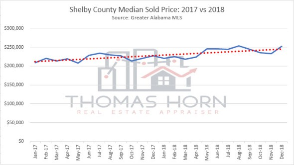 shelby county median sold price 2017 vs 2018