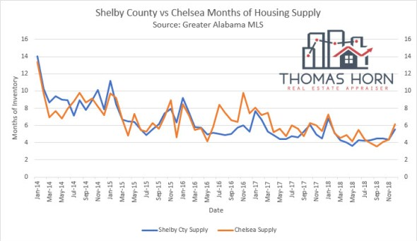 Shelby County vs Chelsea Months of Housing Supply