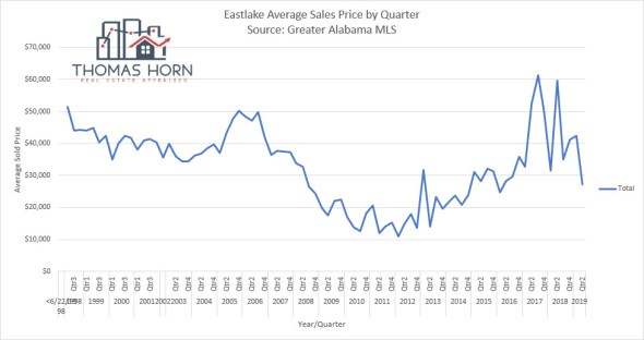 Eastlake Average Home Prices