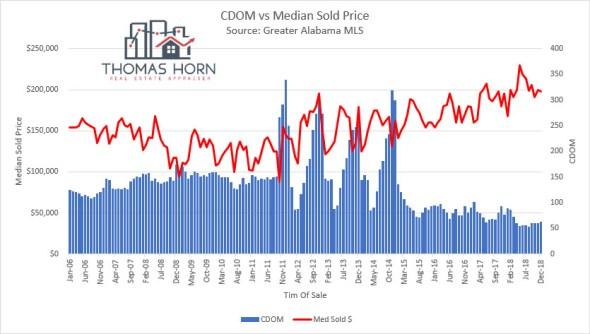 Birmingham AL CDOM vs Median Sold Price