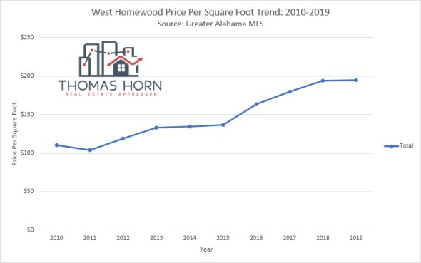 west homewood price per square foot