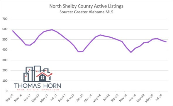 North Shelby County Active Listings