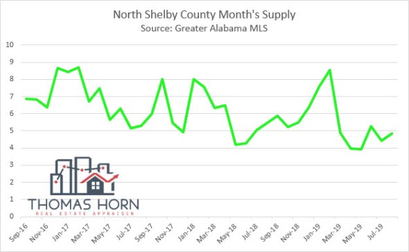 North Shelby County Months Supply
