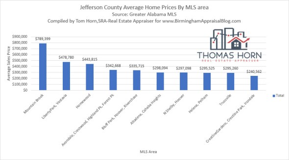 Jefferson County Average Home Prices by MLS Area.