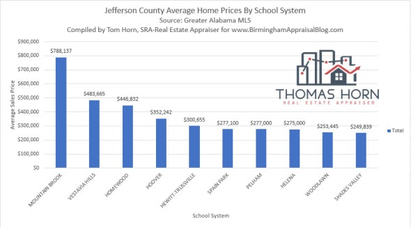 Jefferson County Average Home Prices by School System.