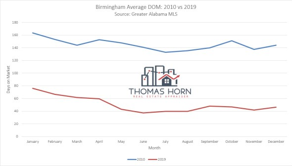 Birmingham Average Days on Market