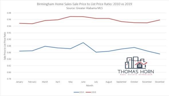Birmingham Home Sales-Sale Price to List Price Ratio