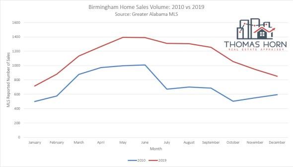 Birmingham Home Sales Volume