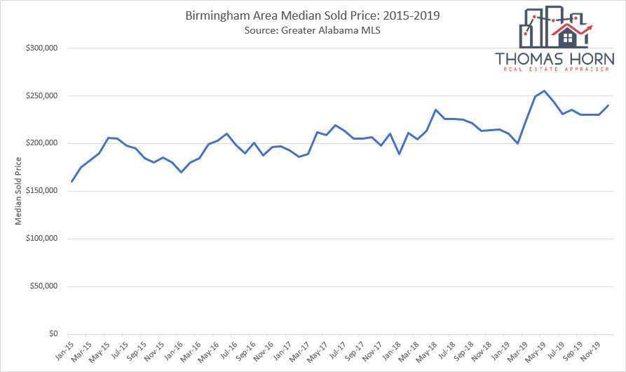 Birmingham Median Sold Price