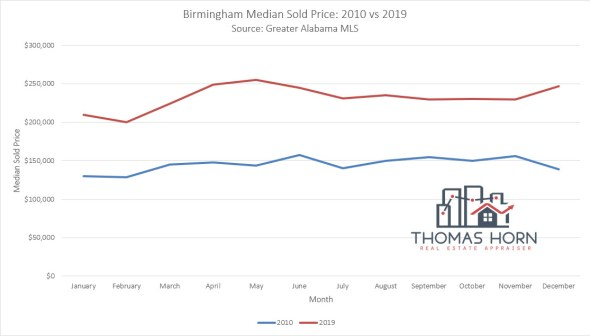 Birmingham Median Sold Price