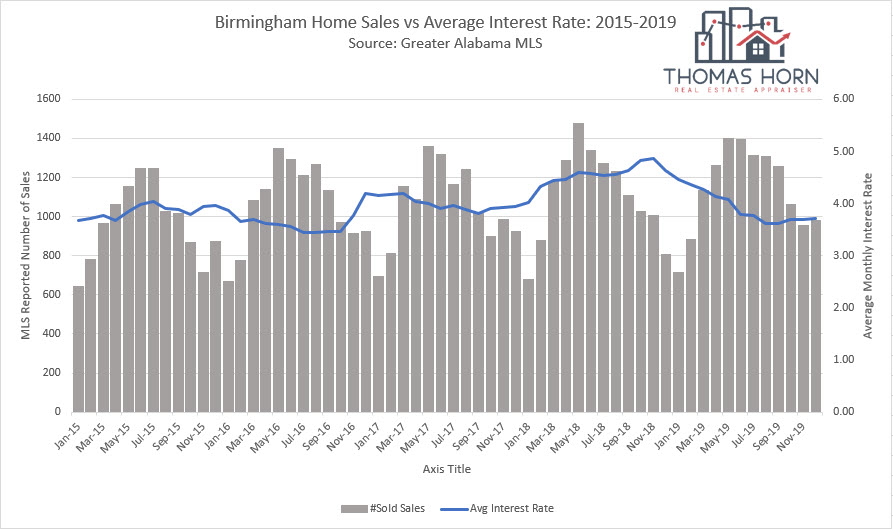 Birmingham home sales vs interest rates